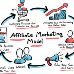 Affiliate Marketing Plan Why You Need One